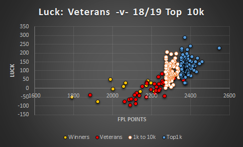 Are fpl managers luck - the veterans